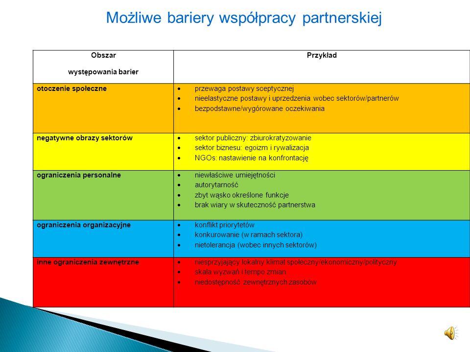 przejrzyste wyartykułowanie wkładu (oferty) partnerów i ich wzajemnych oczekiwań, równoprawne (partnerskie) traktowanie wszystkich uczestników partner