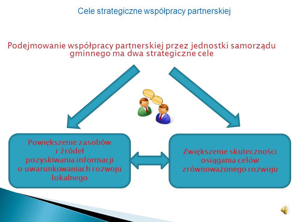 Podejmowanie współpracy partnerskiej przez jednostki samorządu gminnego ma dwa strategiczne cele Cele strategiczne współpracy partnerskiej Powiększenie zasobów i źródeł pozyskiwania informacji o uwarunkowaniach rozwoju lokalnego Zwiększenie skuteczności osiągania celów zrównoważonego rozwoju