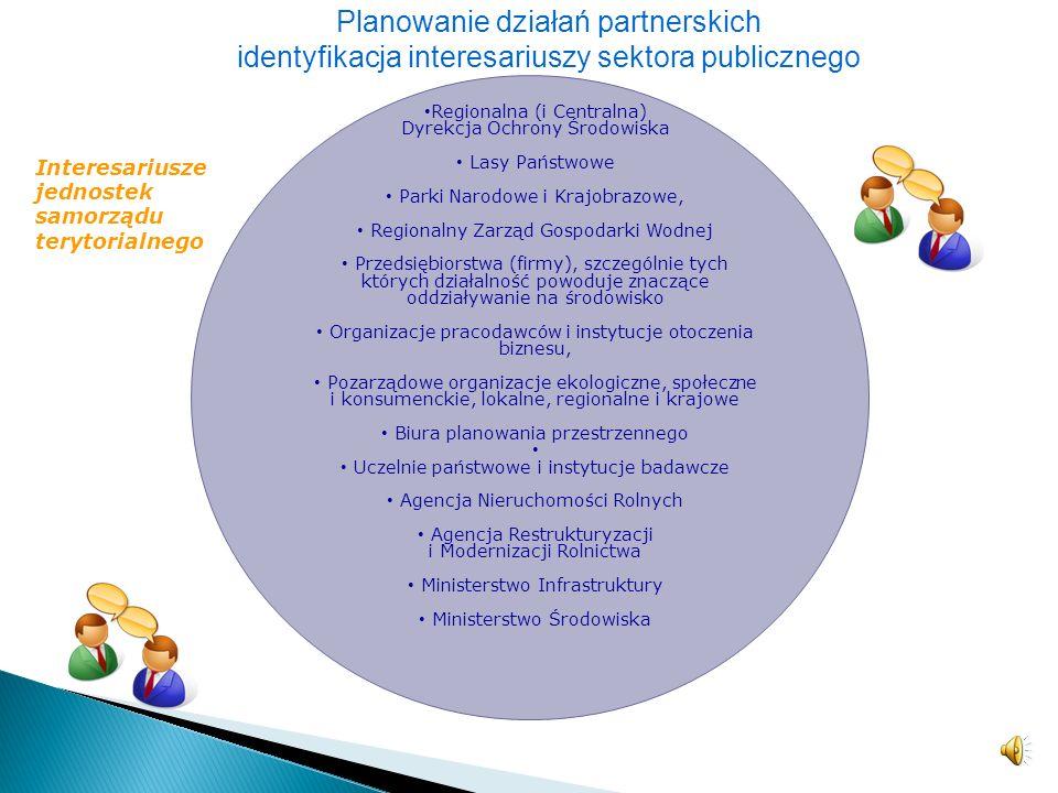 Sektor społeczny Sektor publiczny Sektor prywatny Planowanie działań do realizacji w formule partnerskiej wymaga zidentyfikowania głównych interesariu