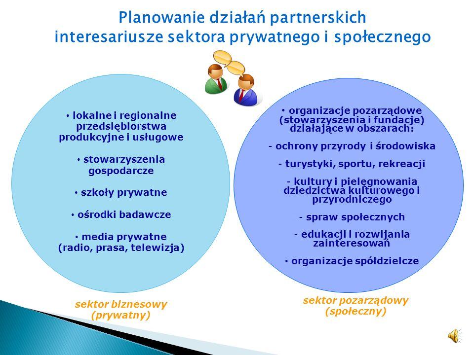 Planowanie działań partnerskich interesariusze sektora prywatnego i społecznego sektor biznesowy (prywatny) sektor pozarządowy (społeczny) lokalne i regionalne przedsiębiorstwa produkcyjne i usługowe stowarzyszenia gospodarcze szkoły prywatne ośrodki badawcze media prywatne (radio, prasa, telewizja) organizacje pozarządowe (stowarzyszenia i fundacje) działające w obszarach: - ochrony przyrody i środowiska - turystyki, sportu, rekreacji - kultury i pielęgnowania dziedzictwa kulturowego i przyrodniczego - spraw społecznych - edukacji i rozwijania zainteresowań organizacje spółdzielcze