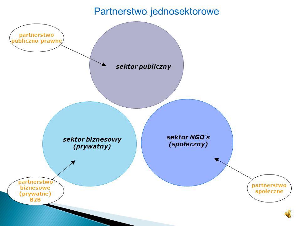 partnerstwo społeczne sektor publiczny partnerstwo publiczno-prawne partnerstwo biznesowe (prywatne) B2B sektor biznesowy (prywatny) sektor NGOs (społeczny) Partnerstwo jednosektorowe