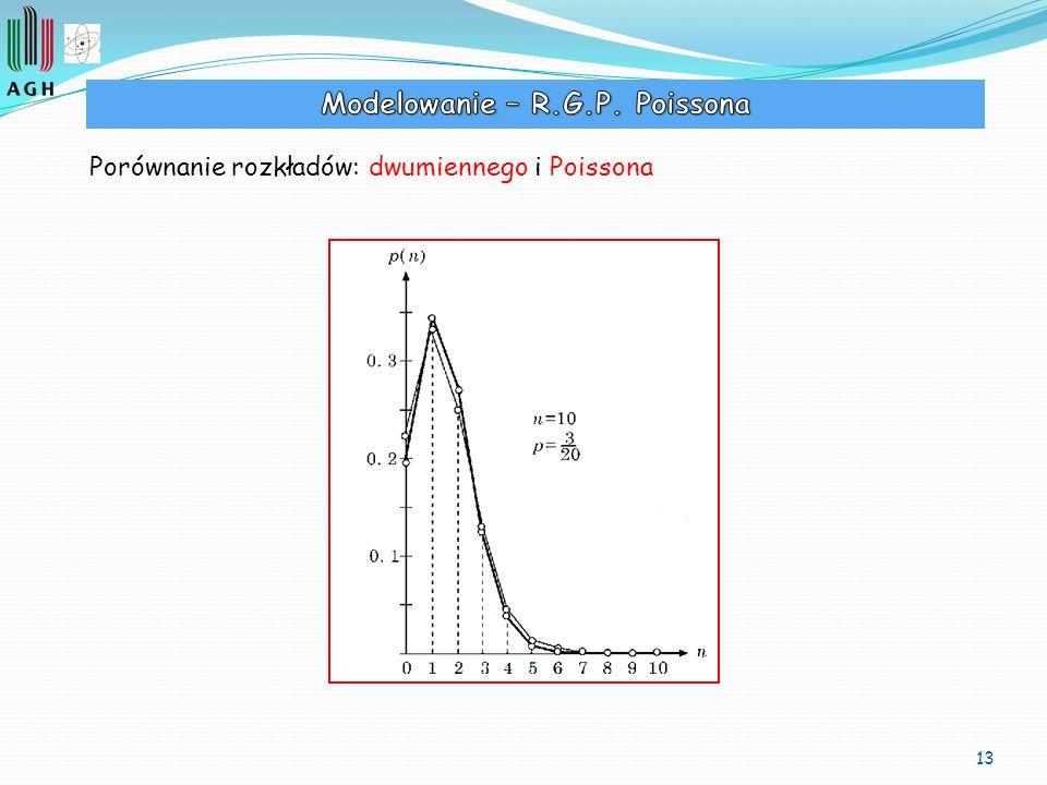 13 Porównanie rozkładów: dwumiennego i Poissona