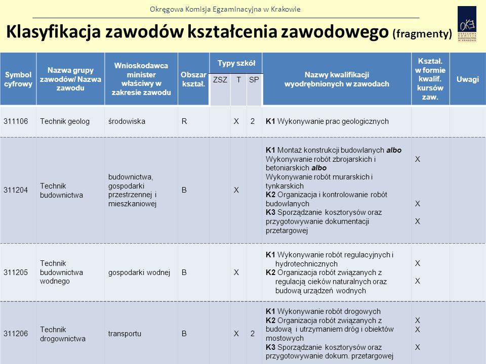 Okręgowa Komisja Egzaminacyjna w Krakowie Symbol cyfrowy Nazwa grupy zawodów/ Nazwa zawodu Wnioskodawca minister właściwy w zakresie zawodu Obszar kształ.