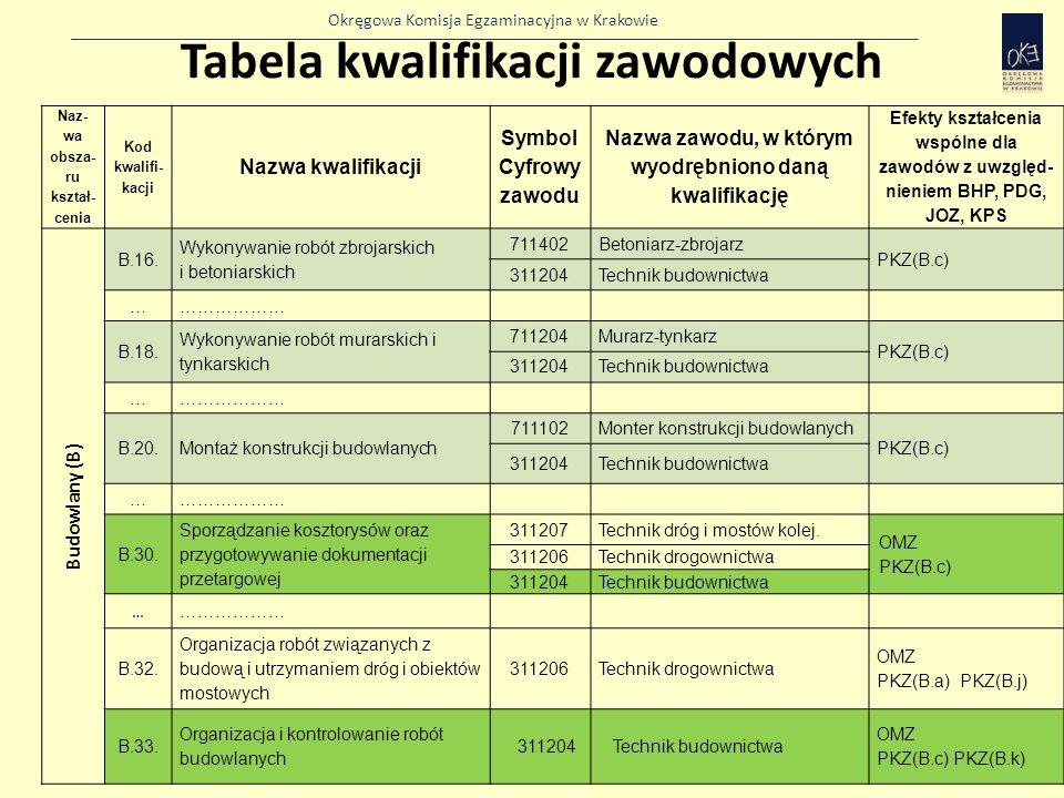 Okręgowa Komisja Egzaminacyjna w Krakowie Tabela kwalifikacji zawodowych Naz- wa obsza- ru kształ- cenia Kod kwalifi- kacji Nazwa kwalifikacji Symbol Cyfrowy zawodu Nazwa zawodu, w którym wyodrębniono daną kwalifikację Efekty kształcenia wspólne dla zawodów z uwzględ- nieniem BHP, PDG, JOZ, KPS Budowlany (B) B.16.