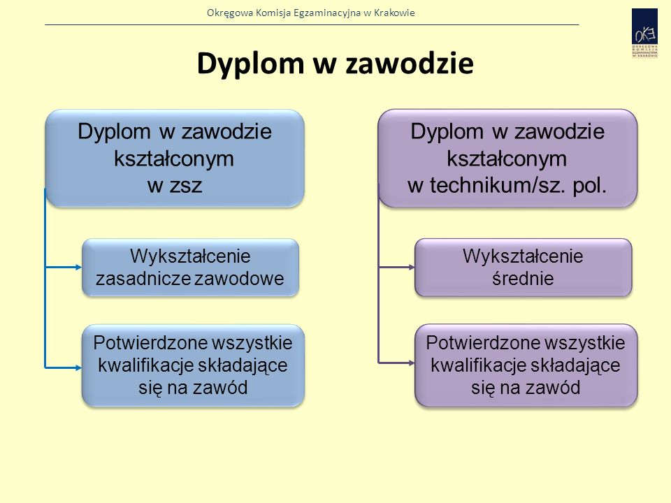 Okręgowa Komisja Egzaminacyjna w Krakowie Dyplom w zawodzie Dyplom w zawodzie kształconym w zsz Dyplom w zawodzie kształconym w zsz Wykształcenie zasadnicze zawodowe Potwierdzone wszystkie kwalifikacje składające się na zawód Dyplom w zawodzie kształconym w technikum/sz.