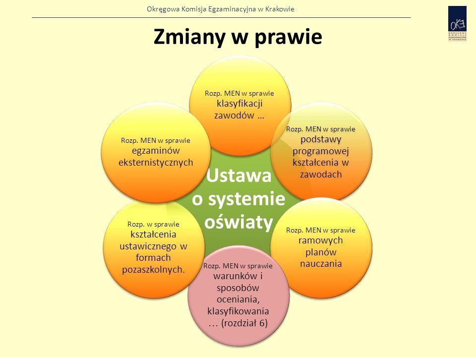 Okręgowa Komisja Egzaminacyjna w Krakowie Zmiany w prawie Ustawa o systemie oświaty Rozp.