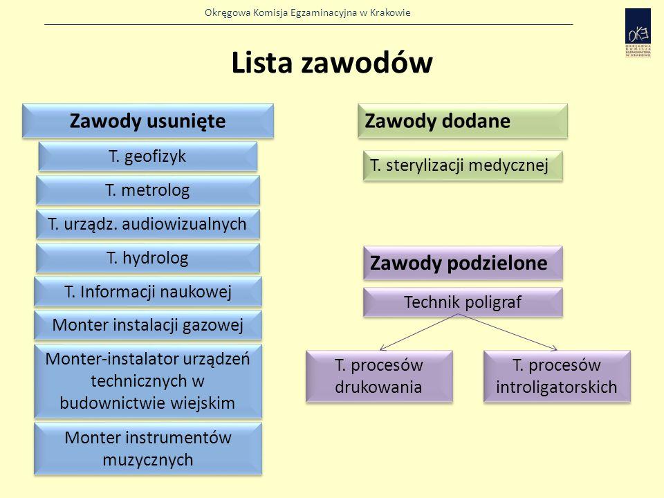 Okręgowa Komisja Egzaminacyjna w Krakowie Lista zawodów Zawody usunięte Zawody dodane Zawody podzielone T.