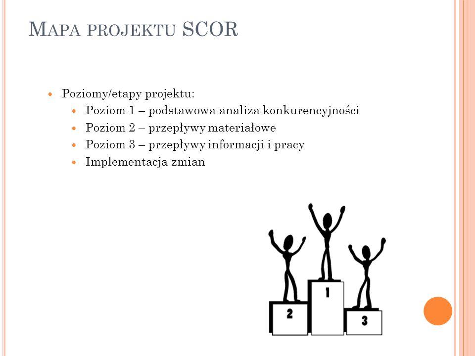 M APA PROJEKTU SCOR Poziomy/etapy projektu: Poziom 1 – podstawowa analiza konkurencyjności Poziom 2 – przepływy materiałowe Poziom 3 – przepływy infor