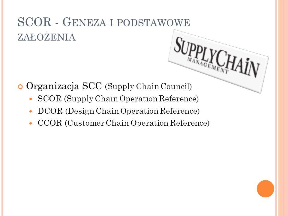 SCOR - G ENEZA I PODSTAWOWE ZAŁOŻENIA Organizacja SCC (Supply Chain Council) SCOR (Supply Chain Operation Reference) DCOR (Design Chain Operation Refe