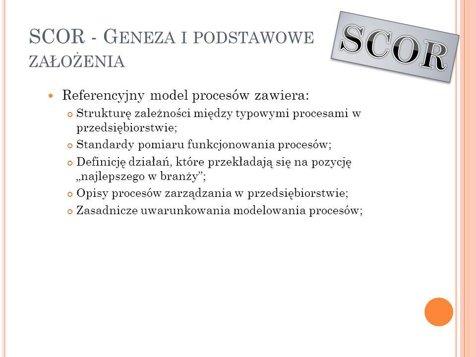 SCOR - G ENEZA I PODSTAWOWE ZAŁOŻENIA Referencyjny model procesów zawiera: Strukturę zależności między typowymi procesami w przedsiębiorstwie; Standar