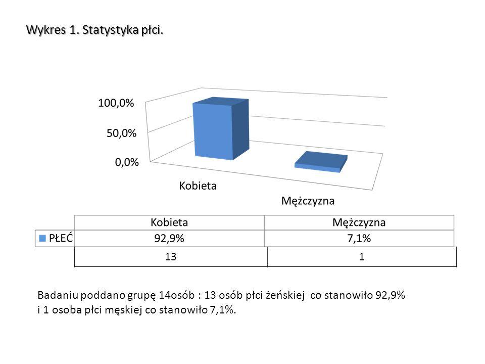 Wykres 2.Wiek pacjentów. Wiek pacjentów wynosił od 6 do 23 lat, ze średnią wieku 15,5 lat.