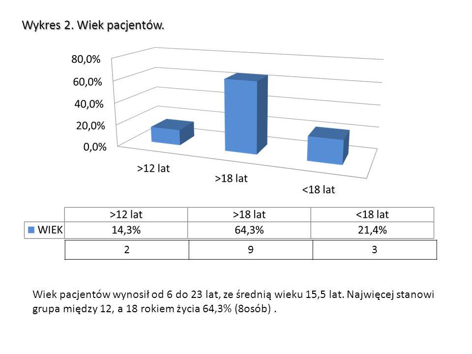 I Badanie II Badanie Po 12-stu miesiącach terapii metody FED Wizualizacja pleców 20 letniej pacjentki z poprzedniego slajdu.