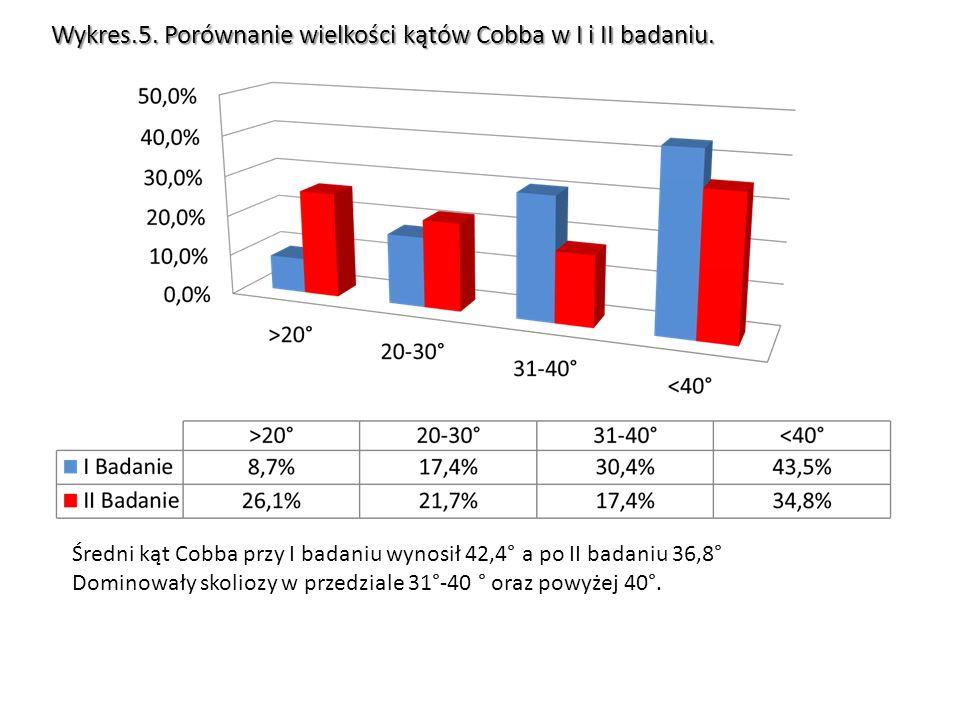 Wykres 6.Procentowy rozkład regresji w stosunku do progresji kąta Cobba.