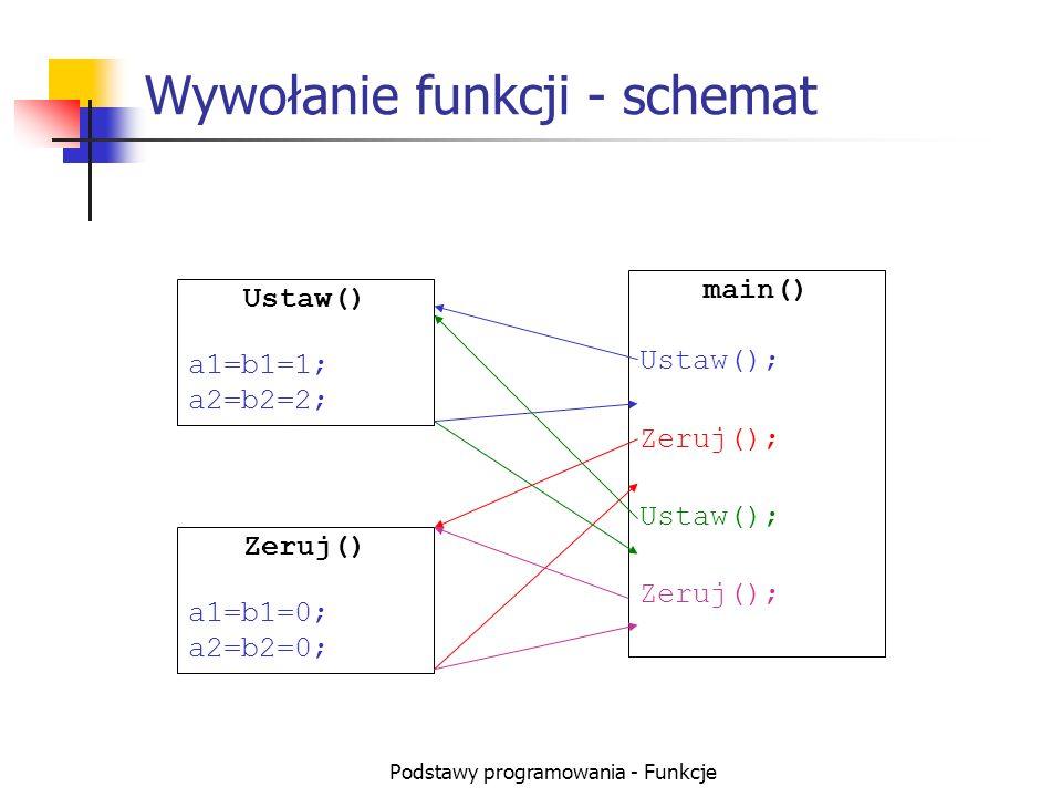 Podstawy programowania - Funkcje Przykłady wywołania funkcji (1) int a1, a2, b1, b2;// zmienne globalne void Ustaw() { a1=b1=1; a2=b2=2; } void Zeruj() { a1=b1=a2=b2=0; } void main() { Ustaw();// wywołanie funkcji Ustaw Zeruj();// wywołanie funkcji Zeruj Ustaw(); Zeruj(); }