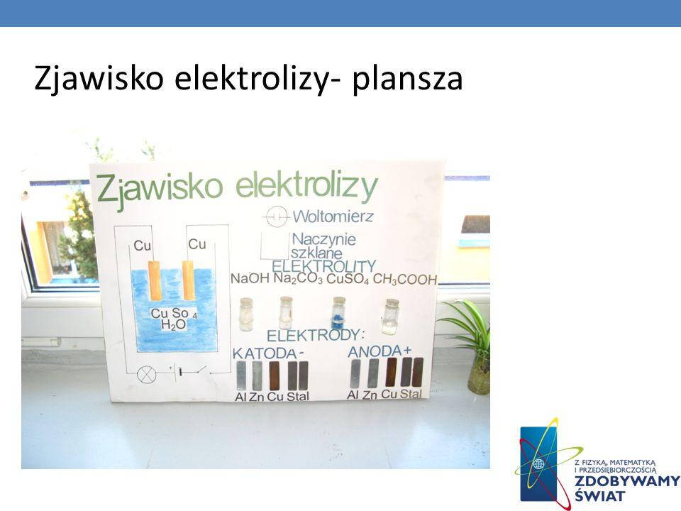Zjawisko elektrolizy- plansza