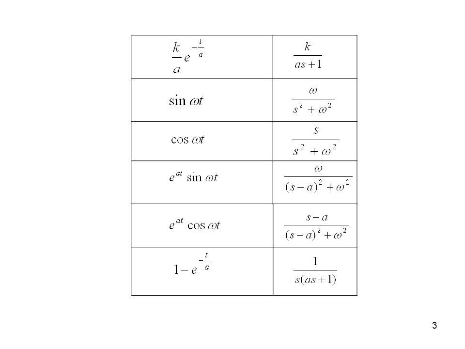 14 4. Obiekt całkujący odpowiedź impulsowa kckc t g(t)g(t) 0