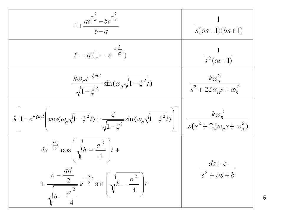 16 5. Obiekt całkujący z inercją odpowiedź impulsowa t kckc T g 0