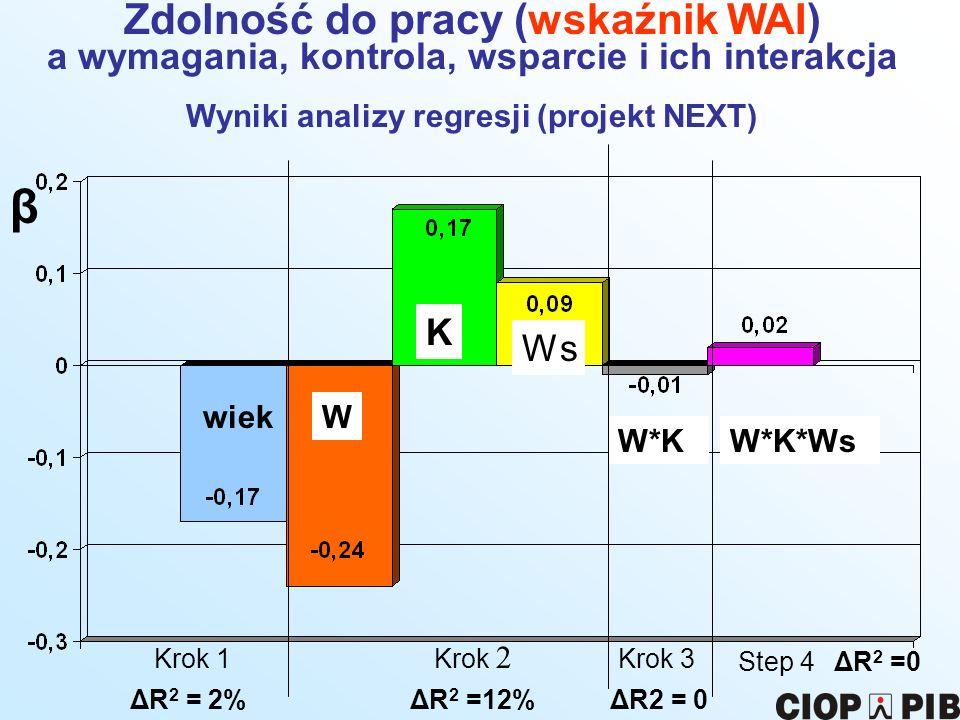 wiekW K Ws W*KW*K*Ws Krok 1 Krok 2 Krok 3 Step 4 β Zdolność do pracy (wskaźnik WAI) a wymagania, kontrola, wsparcie i ich interakcja Wyniki analizy re