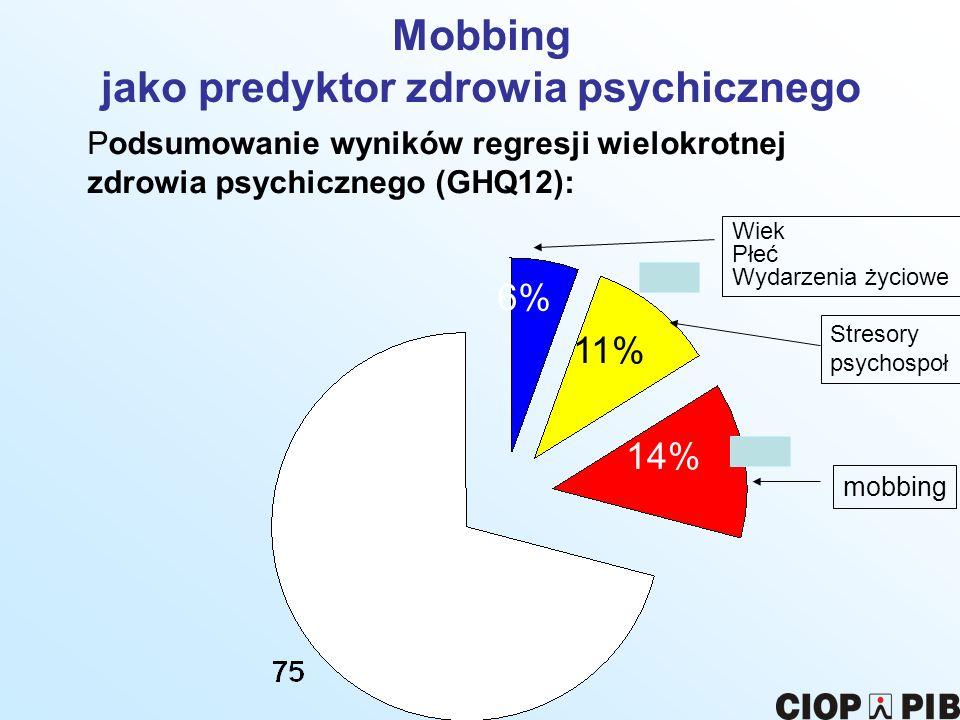 Mobbing jako predyktor zdrowia psychicznego Podsumowanie wyników regresji wielokrotnej zdrowia psychicznego (GHQ12): Wiek Płeć Wydarzenia życiowe Stre