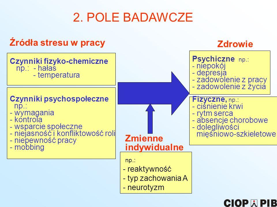 2. POLE BADAWCZE Źródła stresu w pracy Zdrowie Czynniki fizyko-chemiczne np.: - hałas - temperatura Czynniki psychospołeczne np.: - wymagania - kontro