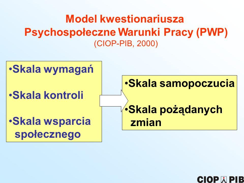 Model kwestionariusza Psychospołeczne Warunki Pracy (PWP) (CIOP-PIB, 2000) Skala wymagań Skala kontroli Skala wsparcia społecznego Skala samopoczucia