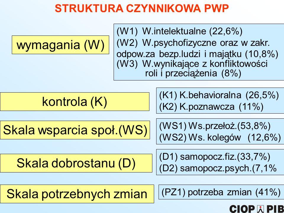 STRUKTURA CZYNNIKOWA PWP wymagania (W) kontrola (K) Skala wsparcia społ.(WS) Skala dobrostanu (D) Skala potrzebnych zmian (W1) W.intelektualne (22,6%)
