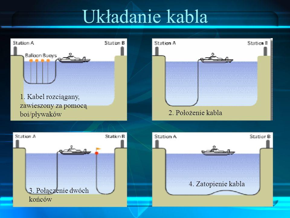 Układanie kabla 1. Kabel rozciągany, zawieszony za pomocą boi/pływaków 2. Położenie kabla 3. Połączenie dwóch końców 4. Zatopienie kabla