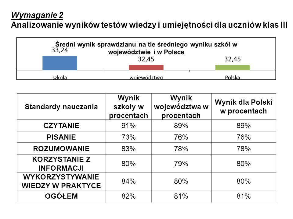 Wymaganie 2 Analizowanie wyników testów wiedzy i umiejętności dla uczniów klas III Standardy nauczania Wynik szkoły w procentach Wynik województwa w p