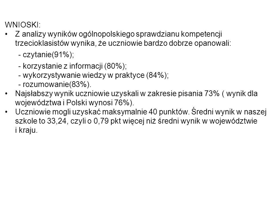 WNIOSKI: Z analizy wyników ogólnopolskiego sprawdzianu kompetencji trzecioklasistów wynika, że uczniowie bardzo dobrze opanowali: - czytanie(91%); - k