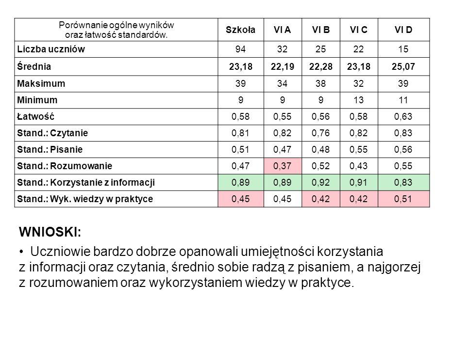 Porównanie ogólne wyników oraz łatwość standardów. SzkołaVI AVI BVI CVI D Liczba uczniów9432252215 Średnia23,1822,1922,2823,1825,07 Maksimum3934383239