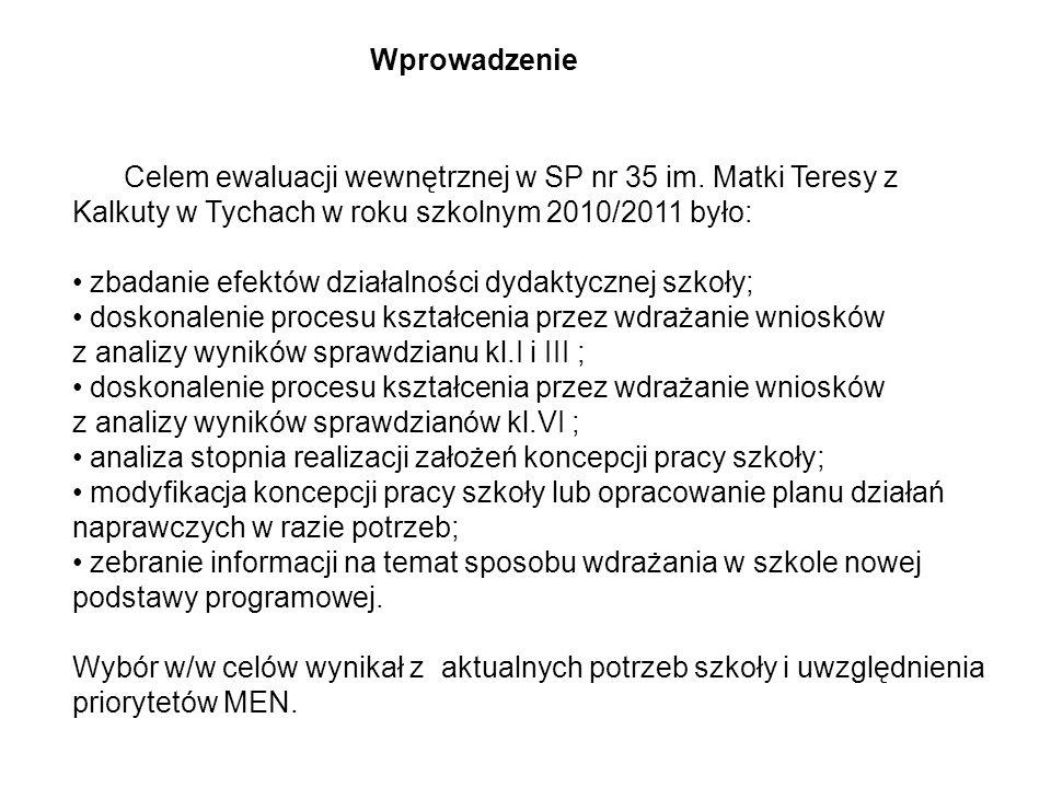 Wymaganie 2 Analizowanie wyników testów wiedzy i umiejętności dla uczniów klas III Standardy nauczania Wynik szkoły w procentach Wynik województwa w procentach Wynik dla Polski w procentach CZYTANIE91%89% PISANIE73%76% ROZUMOWANIE83%78% KORZYSTANIE Z INFORMACJI 80%79%80% WYKORZYSTYWANIE WIEDZY W PRAKTYCE 84%80% OGÓŁEM82%81%