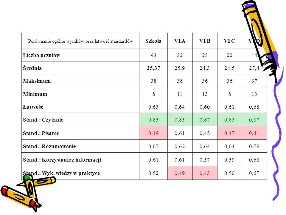 Porównanie ogólne wyników oraz łatwość standardów SzkołaVI AVI BVI CVI D Liczba uczniów9332252214 Średnia25,3725,924,324,527,4 Maksimum38 36 37 Minimu