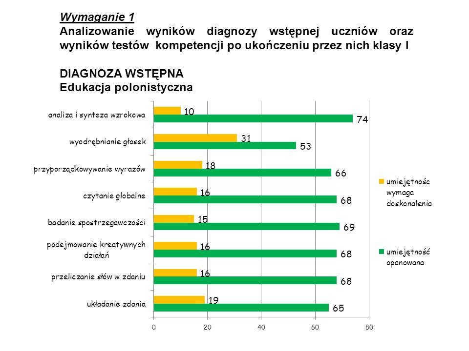 Wymaganie 1 Analizowanie wyników diagnozy wstępnej uczniów oraz wyników testów kompetencji po ukończeniu przez nich klasy I DIAGNOZA WSTĘPNA Edukacja