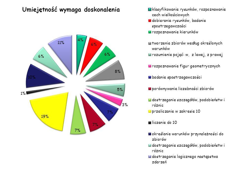 TEST NA ZAKOŃCZENIE KLAS I Edukacja polonistyczna