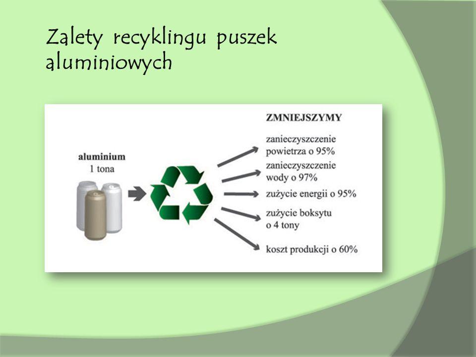 Zalety recyklingu puszek aluminiowych