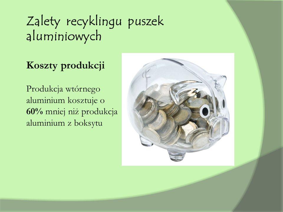 Zalety recyklingu puszek aluminiowych Koszty produkcji Produkcja wtórnego aluminium kosztuje o 60% mniej niż produkcja aluminium z boksytu