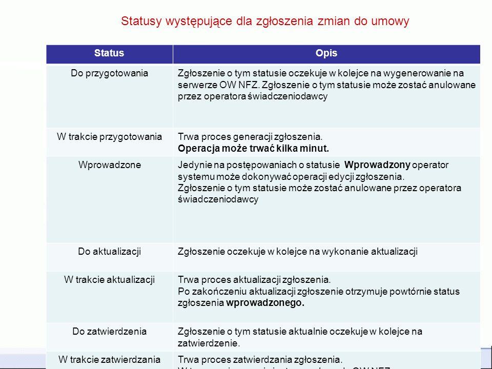 SZOI – Potencjał świadczeniodawcy101 Statusy występujące dla zgłoszenia zmian do umowy StatusOpis Do przygotowaniaZgłoszenie o tym statusie oczekuje w