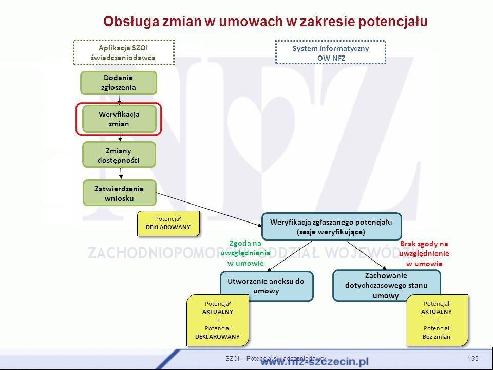 Obsługa zmian w umowach w zakresie potencjału Aplikacja SZOI świadczeniodawca System Informatyczny OW NFZ Dodanie zgłoszenia Weryfikacja zmian Zatwier