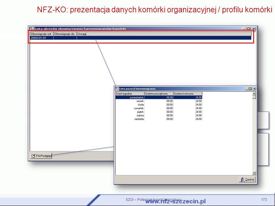SZOI – Potencjał świadczeniodawcy173 NFZ-KO: prezentacja danych komórki organizacyjnej / profilu komórki Na liście wyświetlane są okresy dostępności k