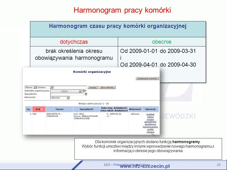 SZOI – Potencjał świadczeniodawcy20 Harmonogram pracy komórki Dla komórek organizacyjnych dodano funkcję harmonogramy. Wybór funkcji umożliwi między i