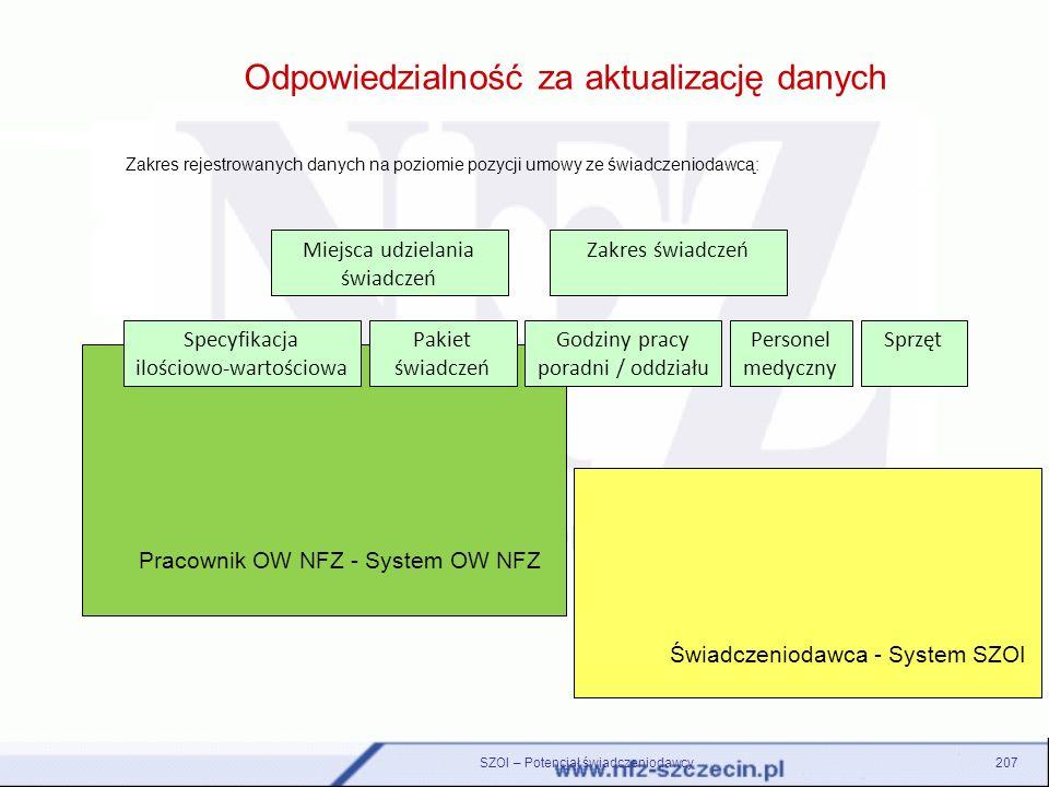 Pracownik OW NFZ - System OW NFZ Świadczeniodawca - System SZOI Odpowiedzialność za aktualizację danych SZOI – Potencjał świadczeniodawcy207 Miejsca u
