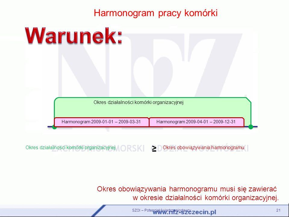 SZOI – Potencjał świadczeniodawcy21 Harmonogram pracy komórki Okres obowiązywania harmonogramu musi się zawierać w okresie działalności komórki organi