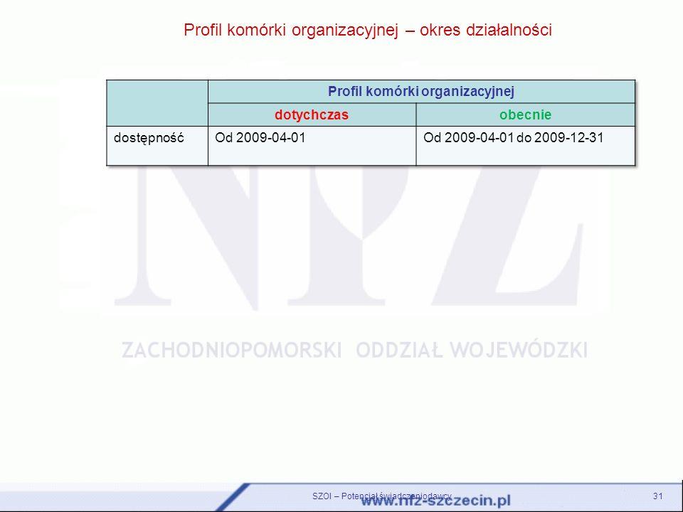 Profil komórki organizacyjnej – okres działalności 31SZOI – Potencjał świadczeniodawcy