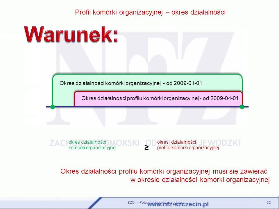 32 Profil komórki organizacyjnej – okres działalności Okres działalności komórki organizacyjnej - od 2009-01-01 Okres działalności profilu komórki org