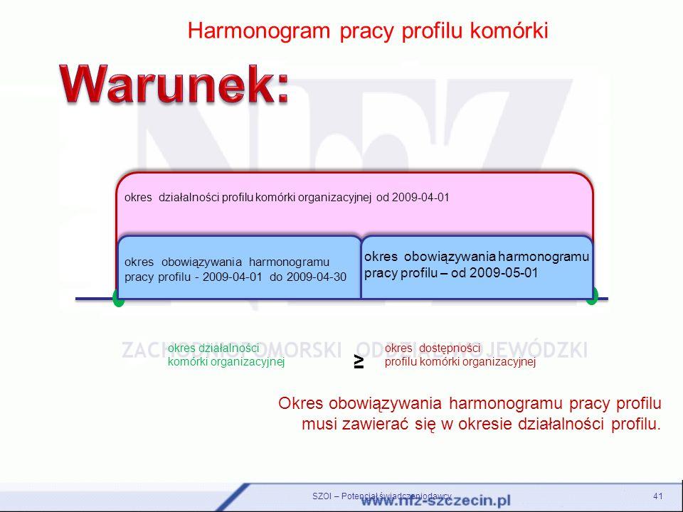 41 Harmonogram pracy profilu komórki okres działalności profilu komórki organizacyjnej od 2009-04-01 okres działalności komórki organizacyjnej okres d