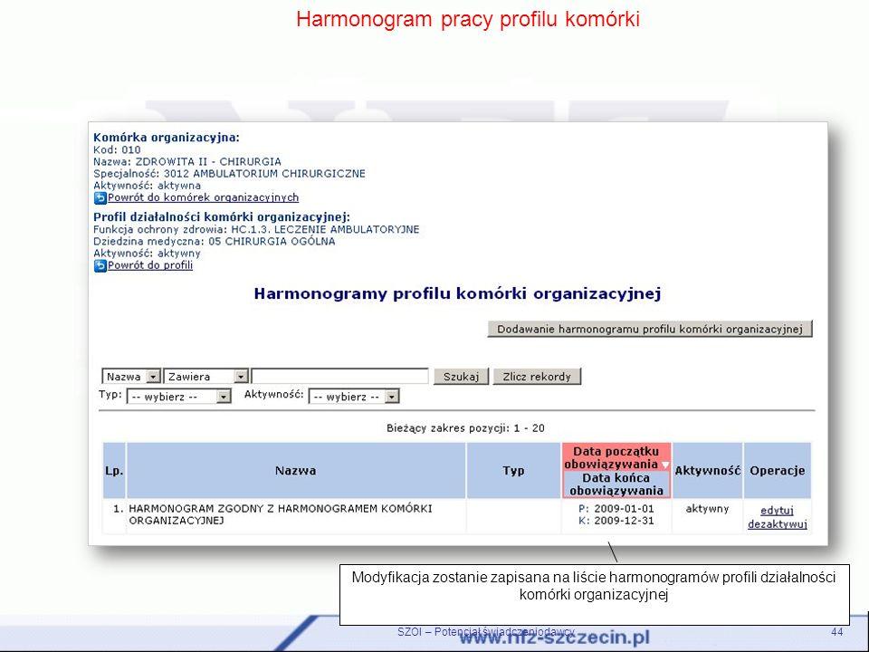 Harmonogram pracy profilu komórki Modyfikacja zostanie zapisana na liście harmonogramów profili działalności komórki organizacyjnej 44SZOI – Potencjał