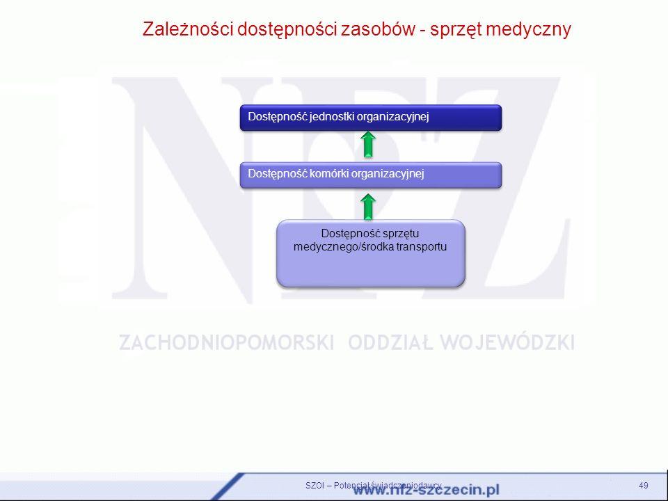 SZOI – Potencjał świadczeniodawcy49 Zależności dostępności zasobów - sprzęt medyczny Dostępność jednostki organizacyjnej Dostępność komórki organizacy