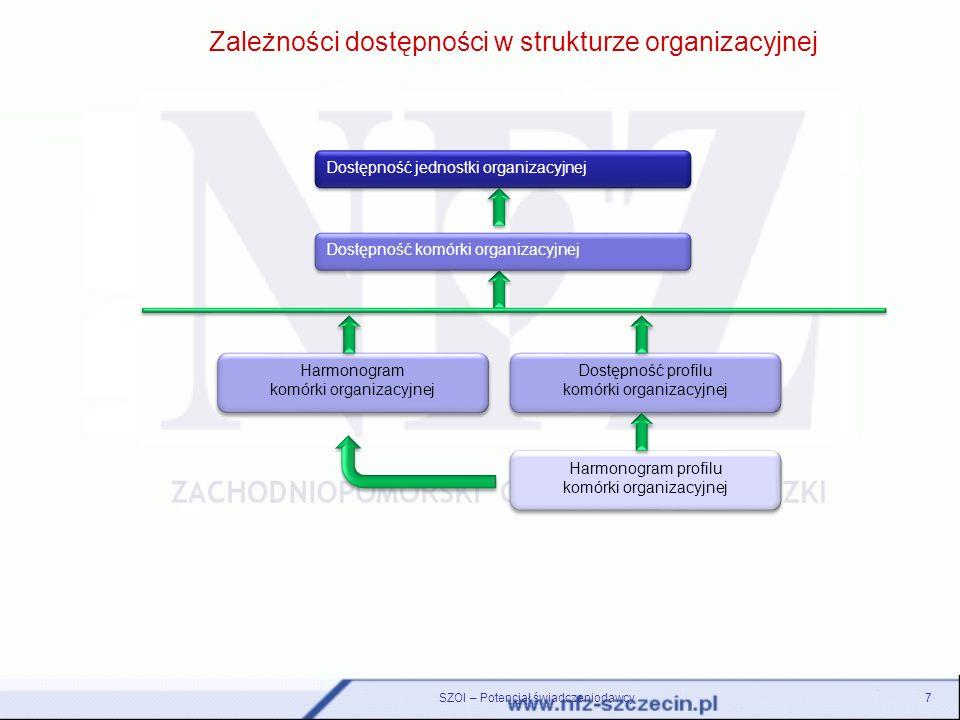 SZOI – Potencjał świadczeniodawcy7 Zależności dostępności w strukturze organizacyjnej Dostępność jednostki organizacyjnej Dostępność komórki organizac