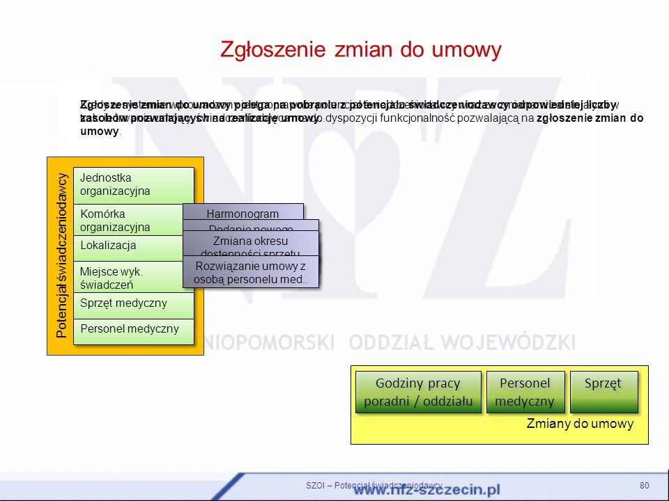 Potencjał świadczeniodawcy Zgłoszenie zmian do umowy SZOI – Potencjał świadczeniodawcy80 Kiedy w systemie wprowadzony jest poprawnie potencjał świadcz