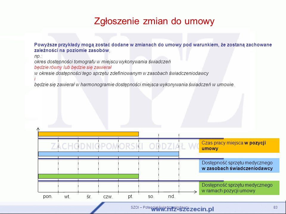 Zgłoszenie zmian do umowy SZOI – Potencjał świadczeniodawcy83 Powyższe przykłady mogą zostać dodane w zmianach do umowy pod warunkiem, że zostaną zach